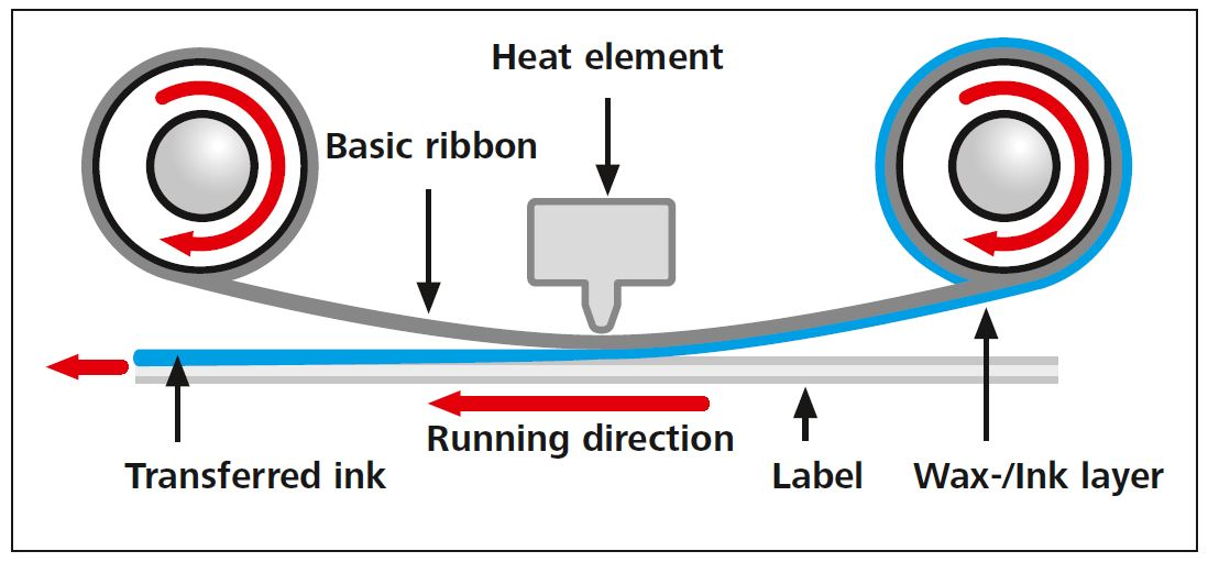 How do thermal transfer printer work?